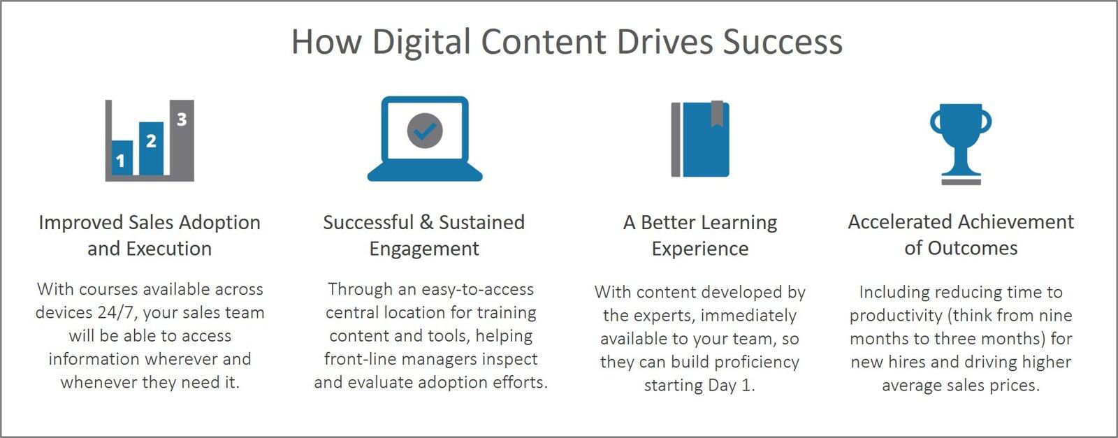 Digital Content Drives Success Graphic