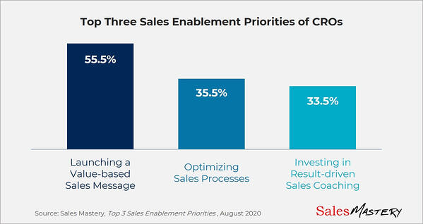 Top 3 CRO Priorities - Blog Chart (1)